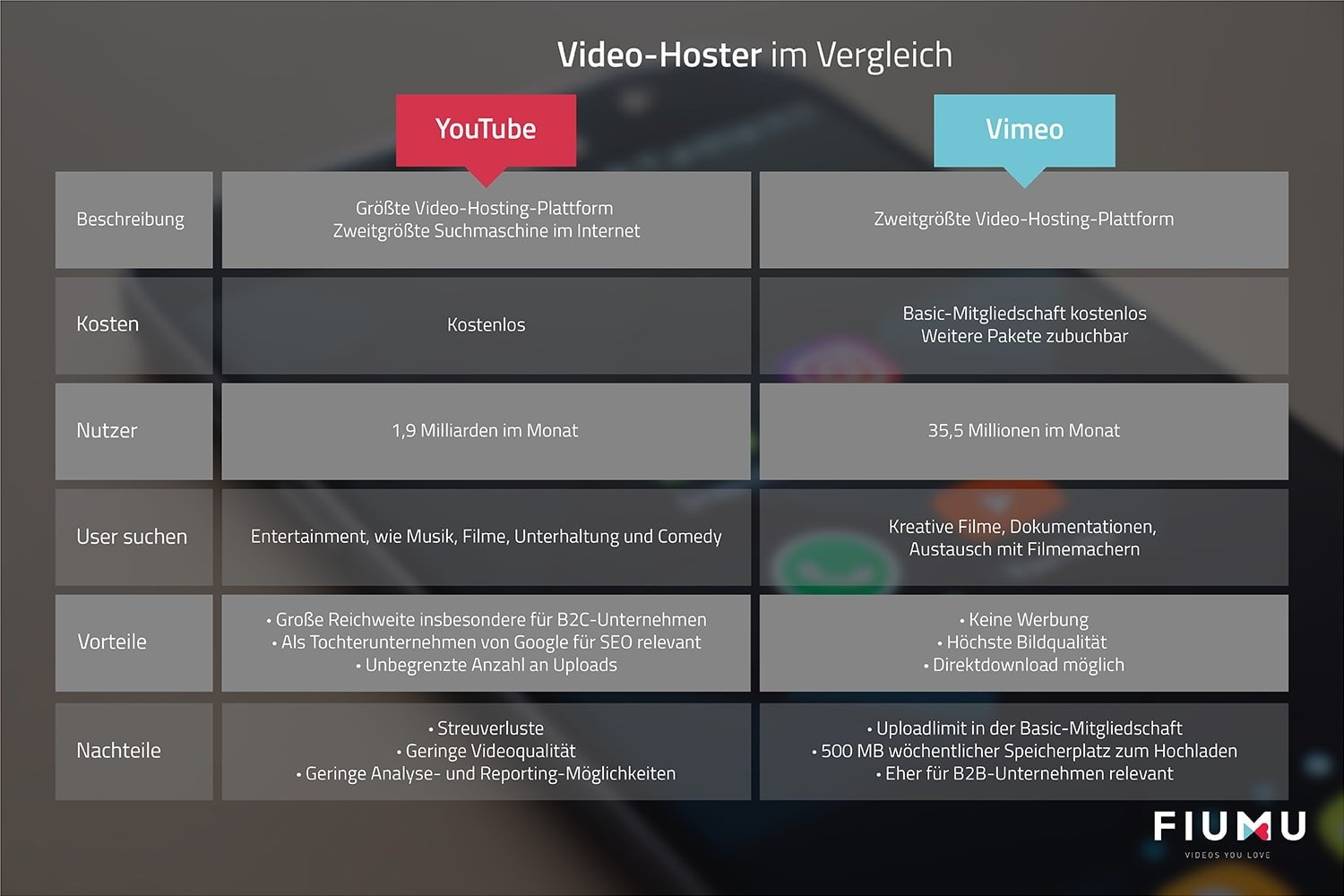 Vergleich Video-Hoster YouTube vs. Vimeo